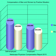 Compensation of Men and Women Physicians by Practice Situation