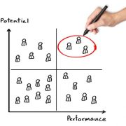 Potential vs Performance in healthcare