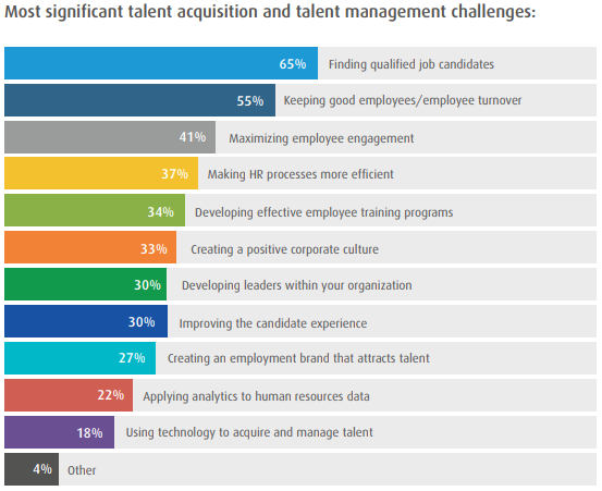 Healthcare Survey Illustrates Challenges for Recruiters
