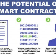 Smart contracts potential